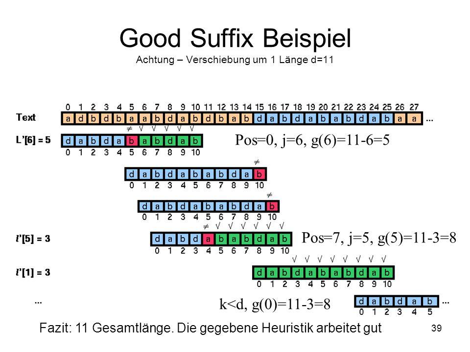 39 Good Suffix Beispiel Achtung – Verschiebung um 1 Länge d=11 Pos=0, j=6, g(6)=11-6=5 Pos=7, j=5, g(5)=11-3=8 k<d, g(0)=11-3=8 Fazit: 11 Gesamtlänge.