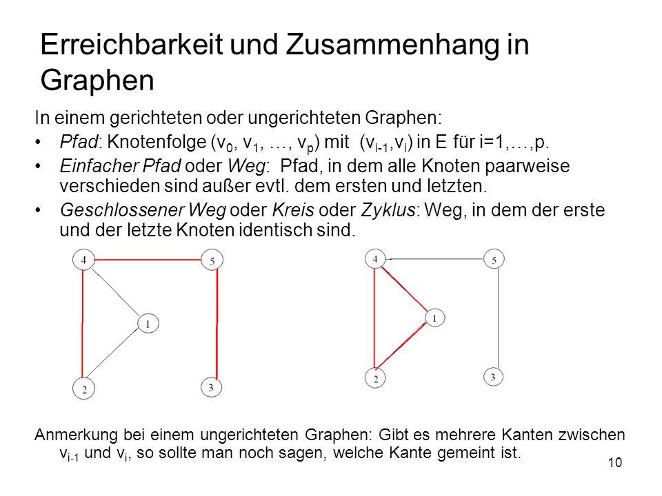 10 Erreichbarkeit und Zusammenhang in Graphen In einem gerichteten oder ungerichteten Graphen: Pfad: Knotenfolge (v 0, v 1, …, v p ) mit (v i-1,v i ) in E für i=1,…,p.
