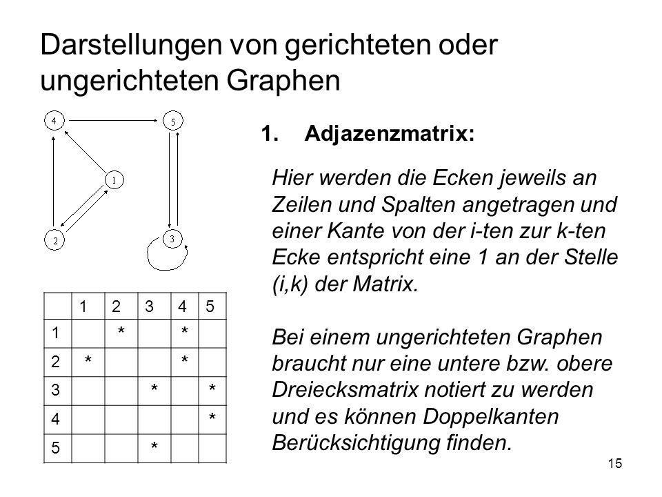 15 Darstellungen von gerichteten oder ungerichteten Graphen 1.Adjazenzmatrix: 12345 1 ** 2 ** 3 ** 4 * 5 * Hier werden die Ecken jeweils an Zeilen und Spalten angetragen und einer Kante von der i-ten zur k-ten Ecke entspricht eine 1 an der Stelle (i,k) der Matrix.