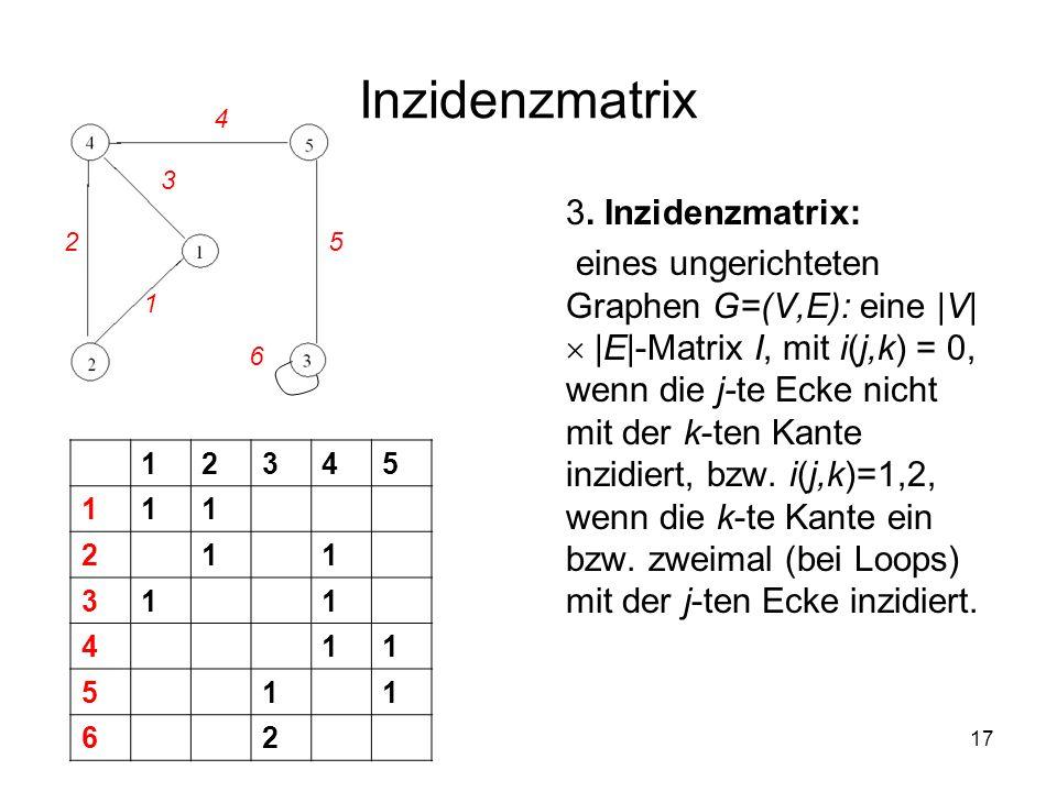 17 Inzidenzmatrix 3. Inzidenzmatrix: eines ungerichteten Graphen G=(V,E): eine |V| |E|-Matrix I, mit i(j,k) = 0, wenn die j-te Ecke nicht mit der k-te