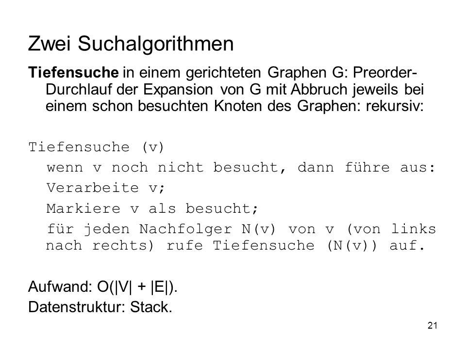 21 Zwei Suchalgorithmen Tiefensuche in einem gerichteten Graphen G: Preorder- Durchlauf der Expansion von G mit Abbruch jeweils bei einem schon besuch