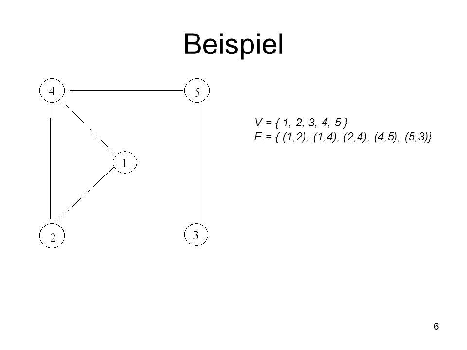 Beispiel 6 V = { 1, 2, 3, 4, 5 } E = { (1,2), (1,4), (2,4), (4,5), (5,3)}