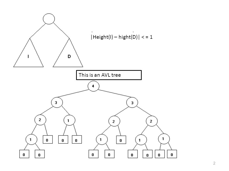 3 This is NOT an AVL tree (node * does not hold the required condition)