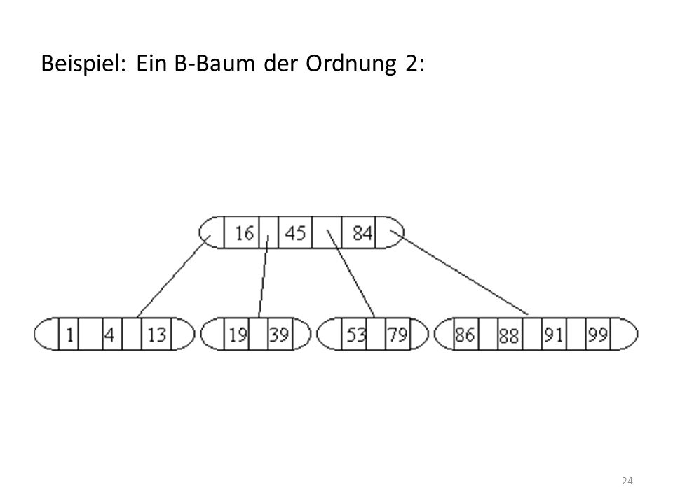 24 Beispiel: Ein B-Baum der Ordnung 2: