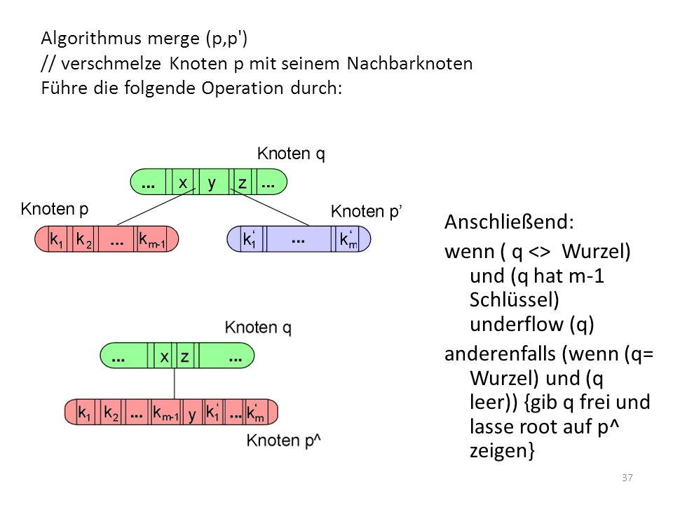 37 Algorithmus merge (p,p ) // verschmelze Knoten p mit seinem Nachbarknoten Führe die folgende Operation durch: Anschließend: wenn ( q <> Wurzel) und (q hat m-1 Schlüssel) underflow (q) anderenfalls (wenn (q= Wurzel) und (q leer)) {gib q frei und lasse root auf p^ zeigen}