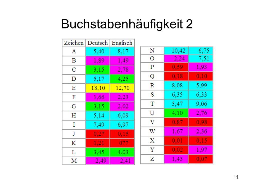 12 Greedy-Algorithmus zur Erstellung eines optimalen Präfixcodes: Huffmancode Erzeuge für jedes Zeichen aus dem Alphabet (für jede Häufigkeit) einen Knoten.