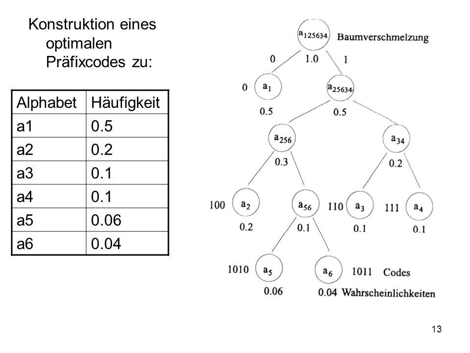 14 Korrektheit des Verfahrens Erste Hilfsaussage: In jedem optimalen Präfixcodebaum mit mind.