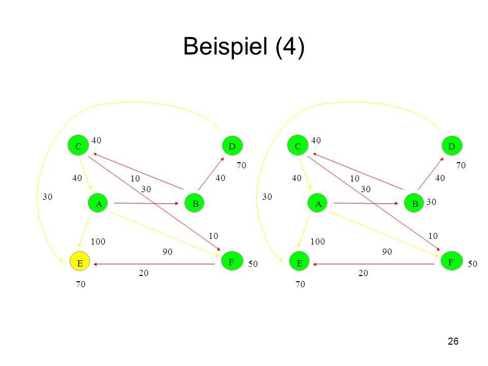 27 Computing on the paper Gegeben sei der folgende bewertete ungerichtete Graph A, bei dem bereits ein minimaler Spannbaum in roten Kanten ausgegeben ist.