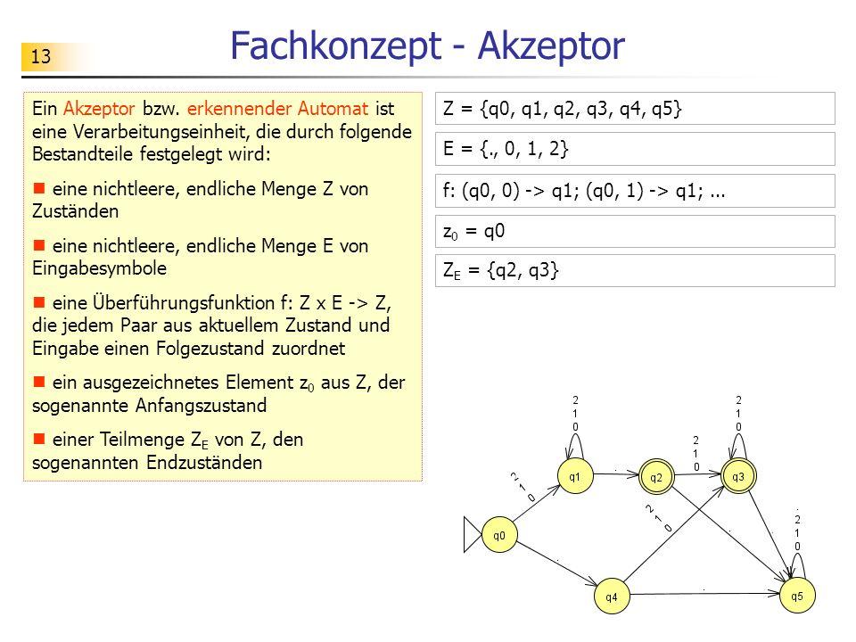 13 Fachkonzept - Akzeptor Ein Akzeptor bzw. erkennender Automat ist eine Verarbeitungseinheit, die durch folgende Bestandteile festgelegt wird: eine n