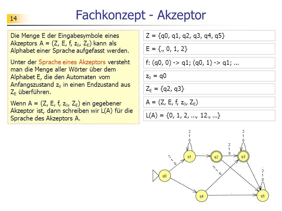 14 Fachkonzept - Akzeptor Die Menge E der Eingabesymbole eines Akzeptors A = (Z, E, f, z 0, Z E ) kann als Alphabet einer Sprache aufgefasst werden. U