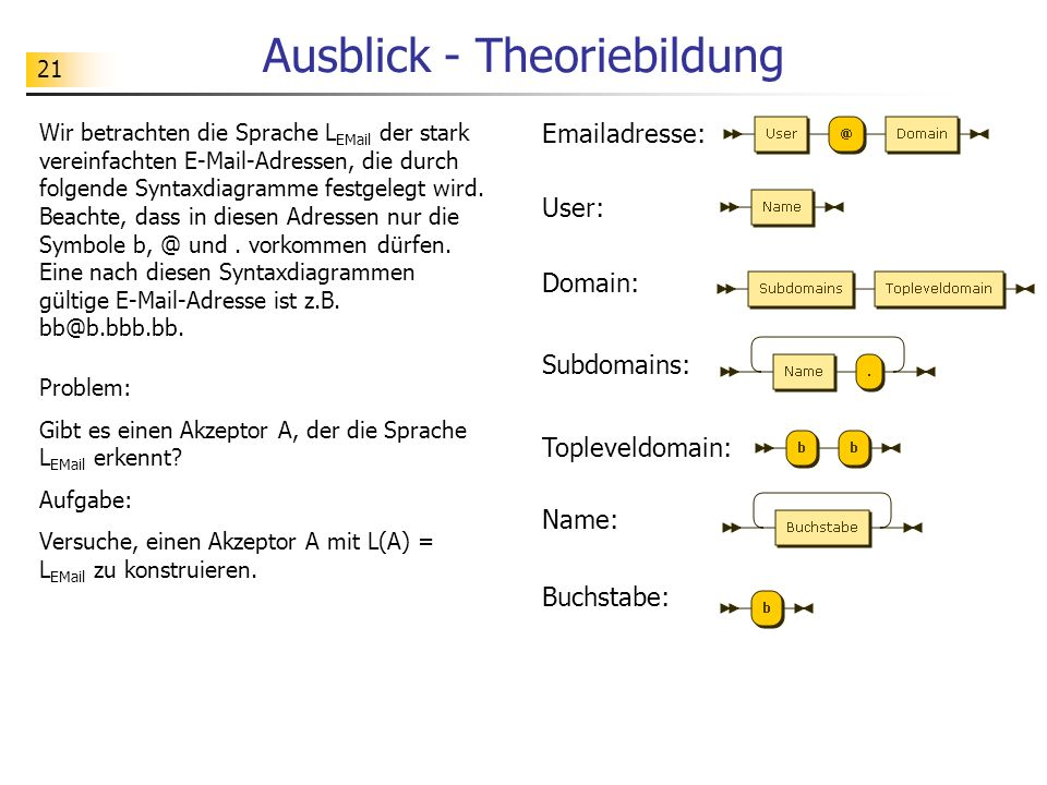 21 Ausblick - Theoriebildung Wir betrachten die Sprache L EMail der stark vereinfachten E-Mail-Adressen, die durch folgende Syntaxdiagramme festgelegt
