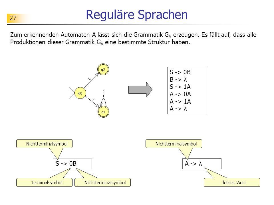 27 Reguläre Sprachen S -> 0B B -> λ S -> 1A A -> 0A A -> 1A A -> λ Zum erkennenden Automaten A lässt sich die Grammatik G A erzeugen. Es fällt auf, da