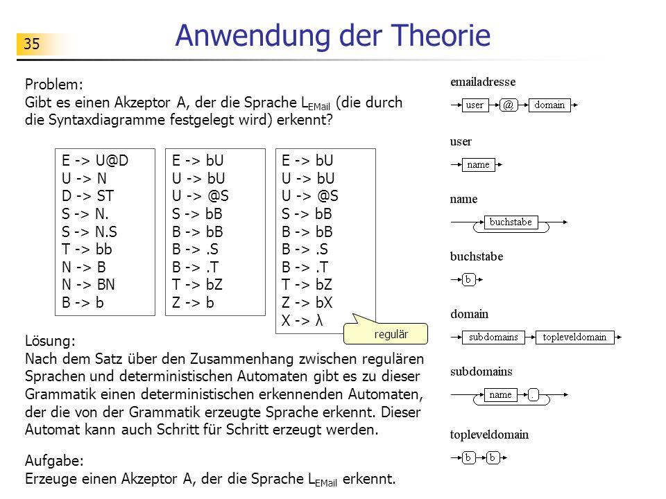 35 Anwendung der Theorie Problem: Gibt es einen Akzeptor A, der die Sprache L EMail (die durch die Syntaxdiagramme festgelegt wird) erkennt? Lösung: N