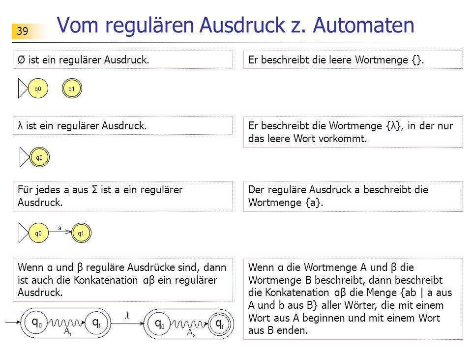 39 Vom regulären Ausdruck z. Automaten Ø ist ein regulärer Ausdruck. λ ist ein regulärer Ausdruck. Er beschreibt die leere Wortmenge {}. Er beschreibt