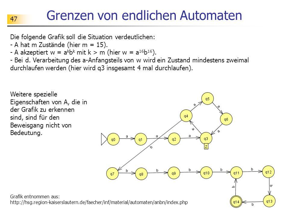 47 Grenzen von endlichen Automaten Die folgende Grafik soll die Situation verdeutlichen: - A hat m Zustände (hier m = 15). - A akzeptiert w = a k b k
