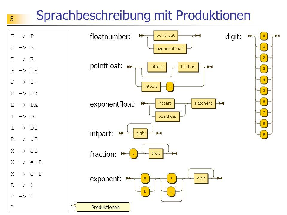 5 Sprachbeschreibung mit Produktionen F -> P F -> E P -> R P -> IR P -> I. E -> IX E -> PX I -> D I -> DI R ->.I X -> eI X -> e+I X -> e-I D -> 0 D ->
