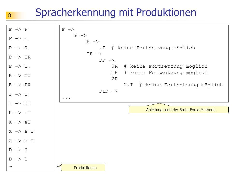 8 Spracherkennung mit Produktionen F -> P F -> E P -> R P -> IR P -> I. E -> IX E -> PX I -> D I -> DI R ->.I X -> eI X -> e+I X -> e-I D -> 0 D -> 1