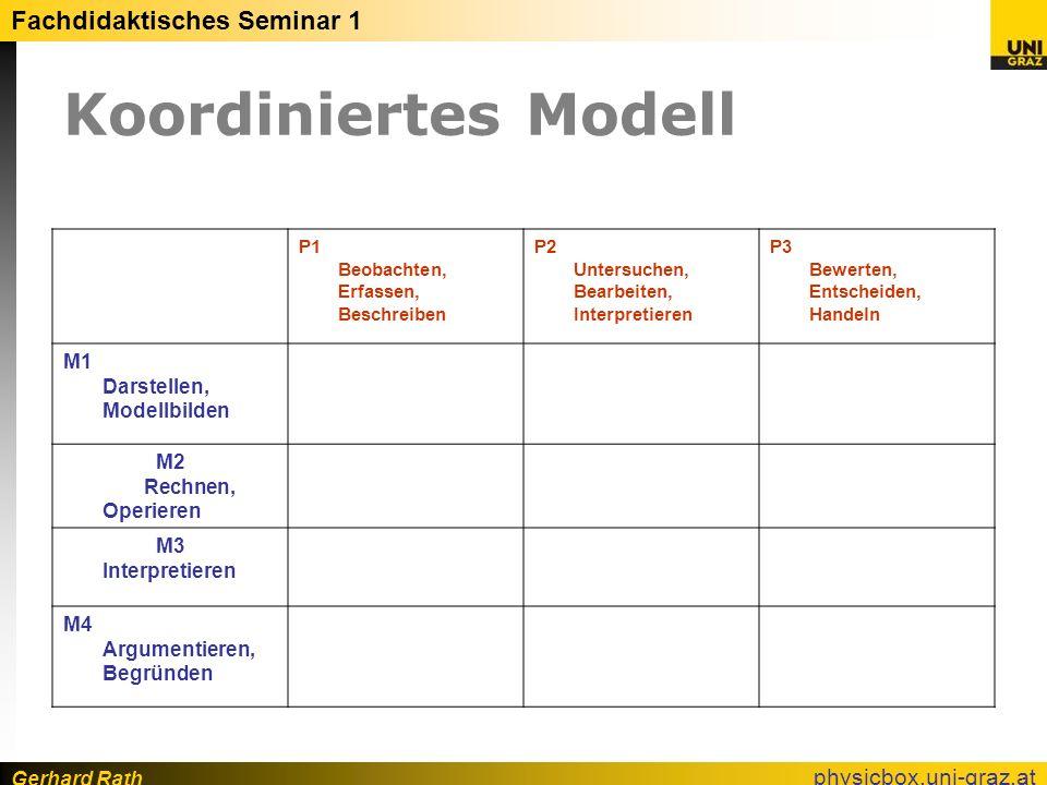 Gerhard Rath Fachdidaktisches Seminar 1 physicbox.uni-graz.at Koordiniertes Modell P1 Beobachten, Erfassen, Beschreiben P2 Untersuchen, Bearbeiten, In
