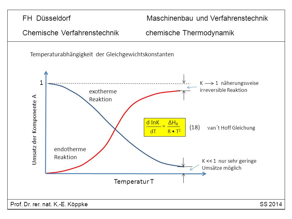 Chemische Verfahrenstechnik chemische Thermodynamik exotherme Reaktion endotherme Reaktion Umsatz der Komponente A Temperatur T 1 K << 1 nur sehr geri