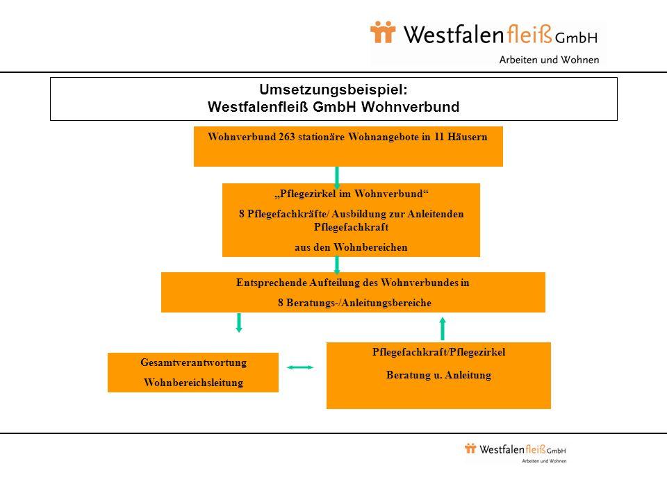 Umsetzungsbeispiel: Westfalenfleiß GmbH Wohnverbund Wohnverbund 263 stationäre Wohnangebote in 11 Häusern Pflegezirkel im Wohnverbund 8 Pflegefachkräfte/ Ausbildung zur Anleitenden Pflegefachkraft aus den Wohnbereichen Entsprechende Aufteilung des Wohnverbundes in 8 Beratungs-/Anleitungsbereiche Gesamtverantwortung Wohnbereichsleitung Pflegefachkraft/Pflegezirkel Beratung u.