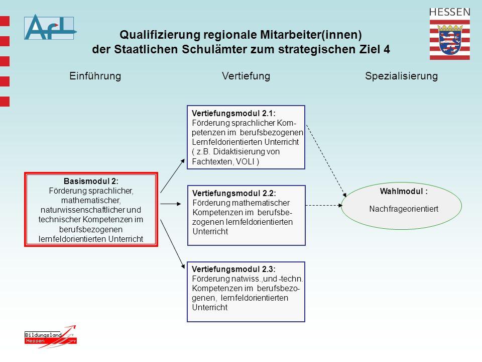 Qualifizierung regionale Mitarbeiter(innen) der Staatlichen Schulämter zum strategischen Ziel 4 Wahlmodul : Nachfrageorientiert EinführungVertiefungSp