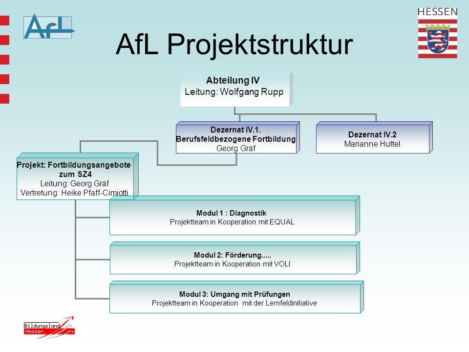 AfL Projektstruktur Abteilung IV Leitung: Wolfgang Rupp Dezernat IV.1. Berufsfeldbezogene Fortbildung Georg Gräf Dezernat IV.2 Marianne Huttel Projekt