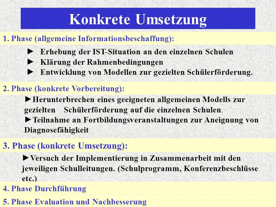 Konkrete Umsetzung 4.Phase Durchführung 5. Phase Evaluation und Nachbesserung 1.