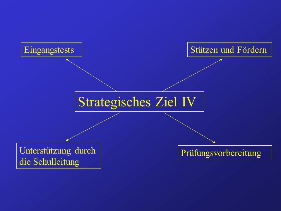 Strategisches Ziel IV EingangstestsStützen und Fördern Prüfungsvorbereitung Unterstützung durch die Schulleitung