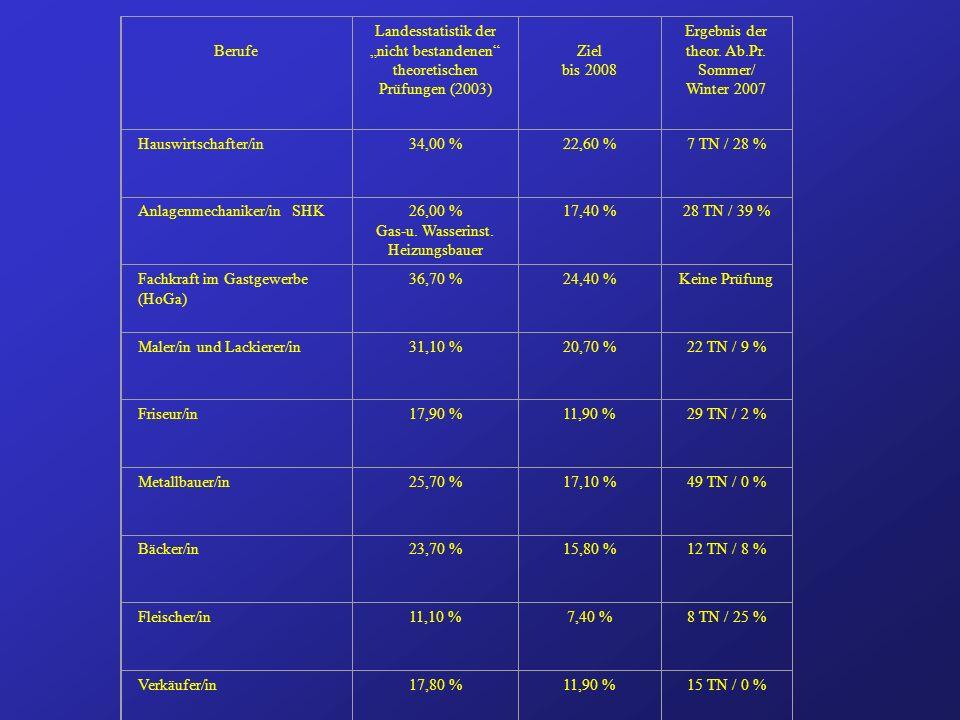 Berufe Landesstatistik der nicht bestandenen theoretischen Prüfungen (2003) Ziel bis 2008 Ergebnis der theor.
