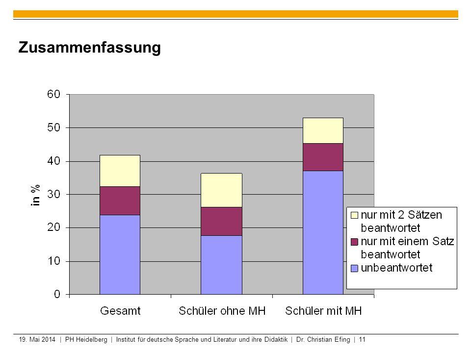 19. Mai 2014 | PH Heidelberg | Institut für deutsche Sprache und Literatur und ihre Didaktik | Dr. Christian Efing | 11 Zusammenfassung
