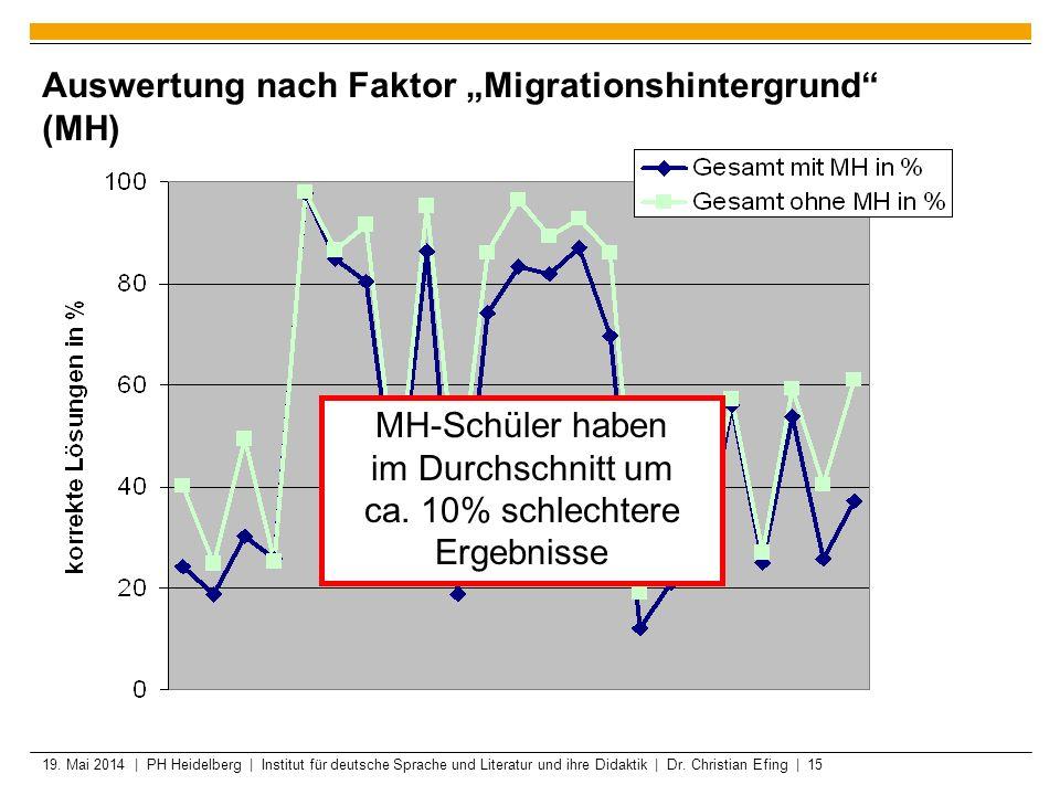19. Mai 2014 | PH Heidelberg | Institut für deutsche Sprache und Literatur und ihre Didaktik | Dr. Christian Efing | 15 Auswertung nach Faktor Migrati