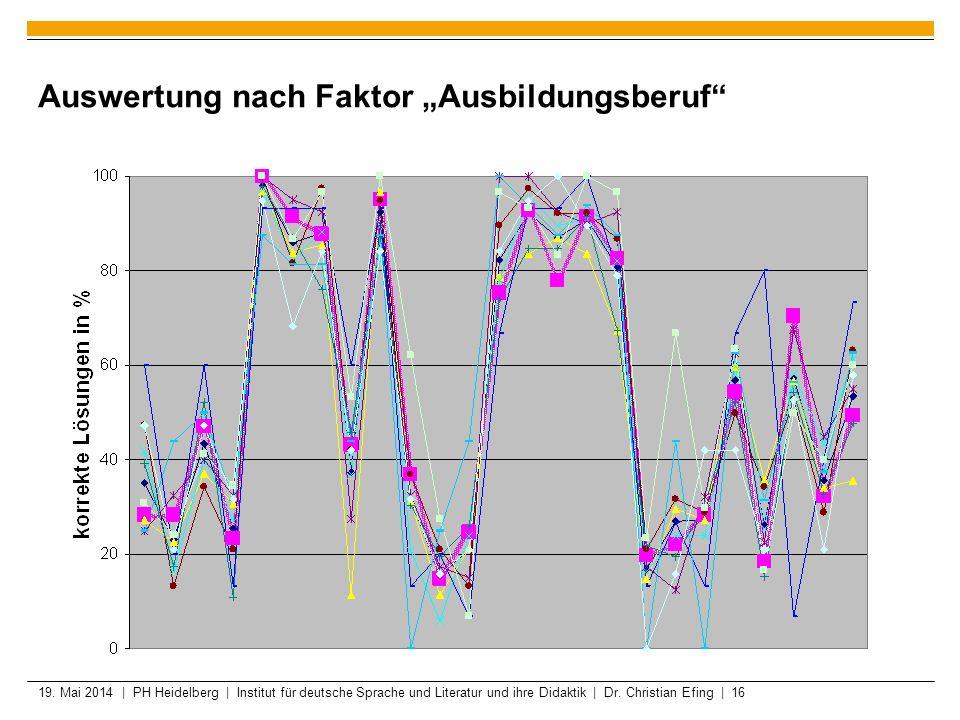 19. Mai 2014 | PH Heidelberg | Institut für deutsche Sprache und Literatur und ihre Didaktik | Dr. Christian Efing | 16 Auswertung nach Faktor Ausbild