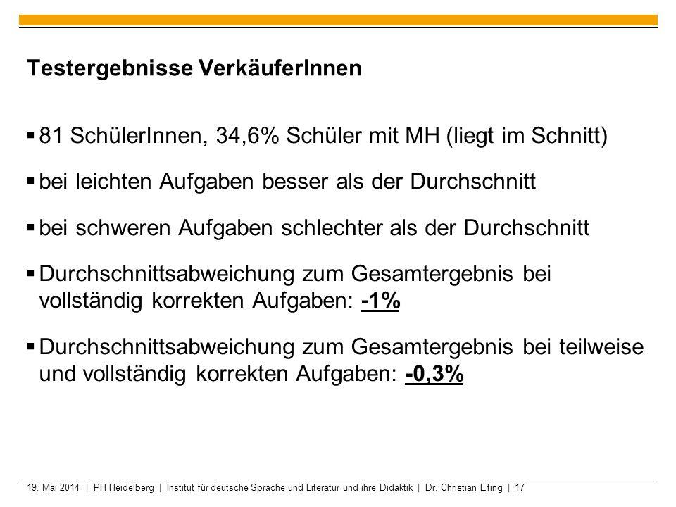 19. Mai 2014 | PH Heidelberg | Institut für deutsche Sprache und Literatur und ihre Didaktik | Dr. Christian Efing | 17 Testergebnisse VerkäuferInnen