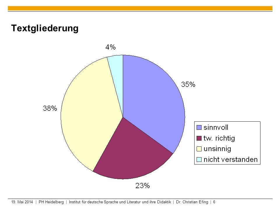 19. Mai 2014 | PH Heidelberg | Institut für deutsche Sprache und Literatur und ihre Didaktik | Dr. Christian Efing | 6 Textgliederung