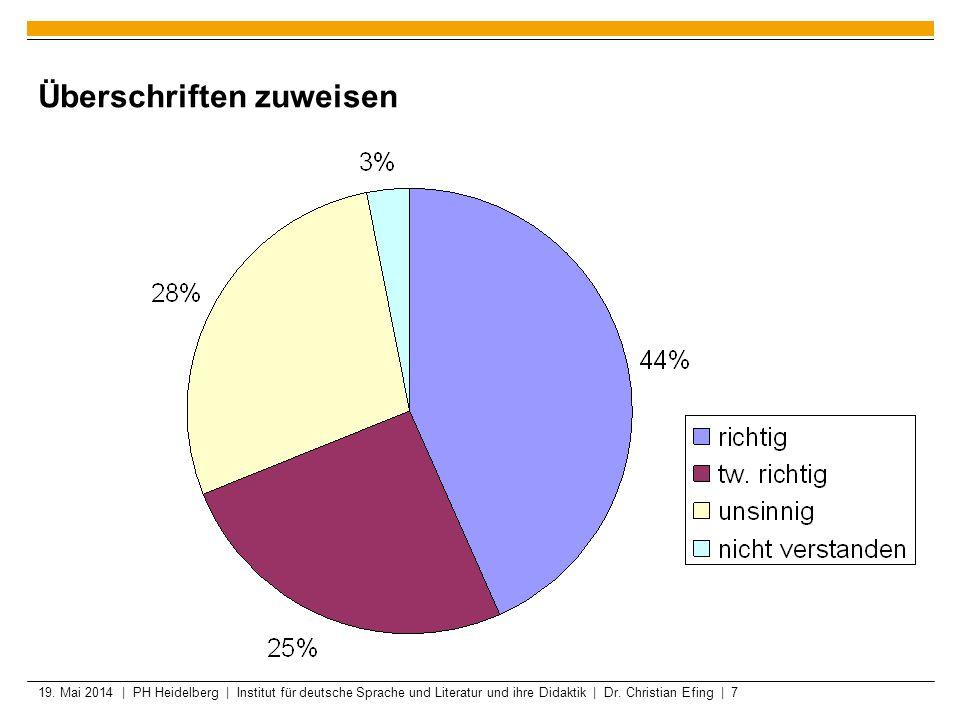19. Mai 2014 | PH Heidelberg | Institut für deutsche Sprache und Literatur und ihre Didaktik | Dr. Christian Efing | 7 Überschriften zuweisen