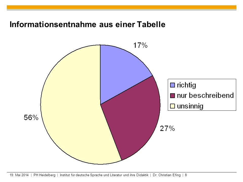 19. Mai 2014 | PH Heidelberg | Institut für deutsche Sprache und Literatur und ihre Didaktik | Dr. Christian Efing | 8 Informationsentnahme aus einer