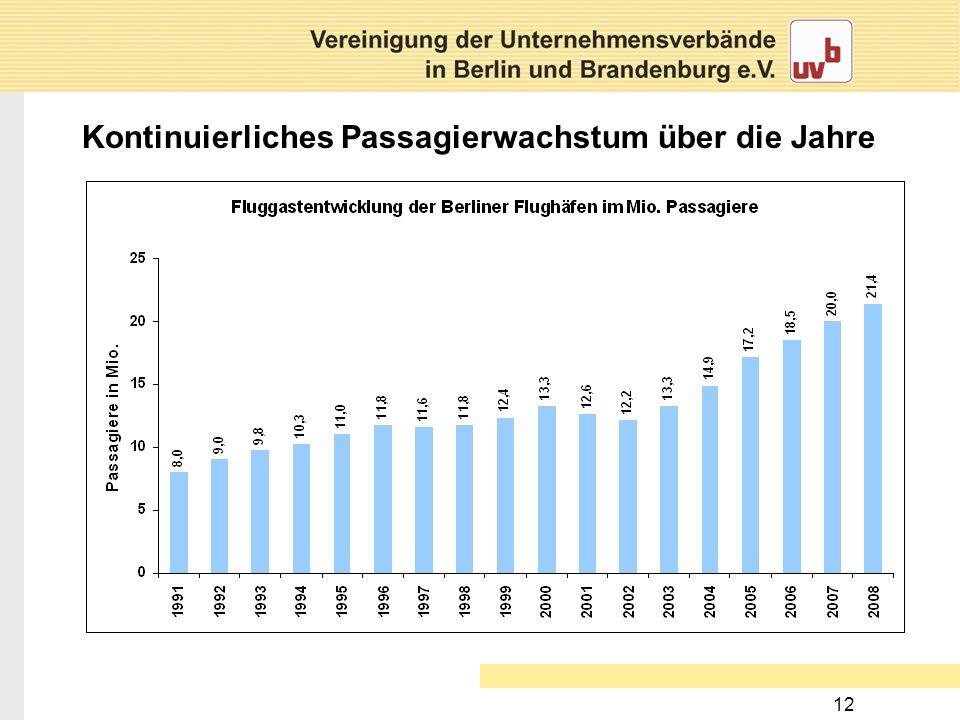 12 Kontinuierliches Passagierwachstum über die Jahre