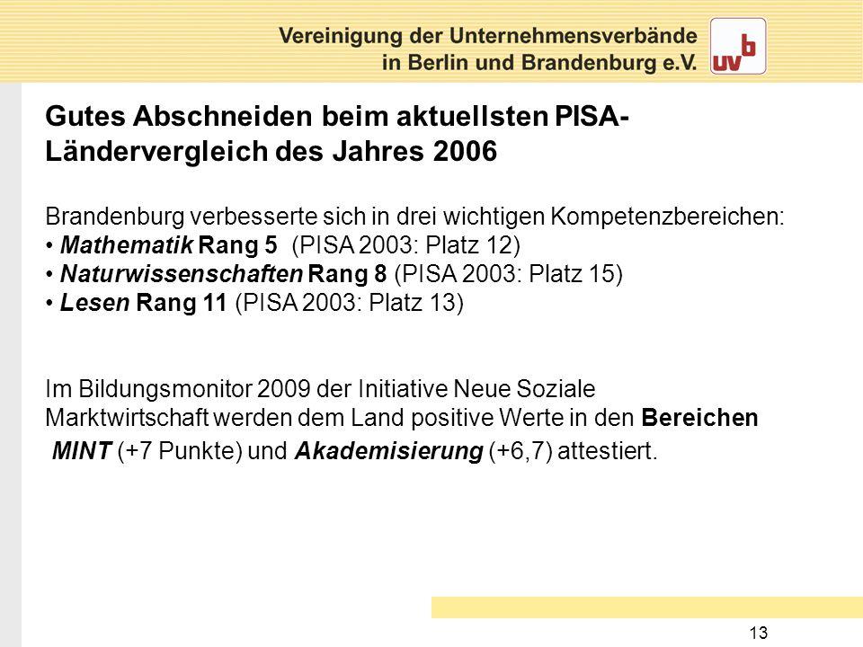 13 Gutes Abschneiden beim aktuellsten PISA- Ländervergleich des Jahres 2006 Brandenburg verbesserte sich in drei wichtigen Kompetenzbereichen: Mathema