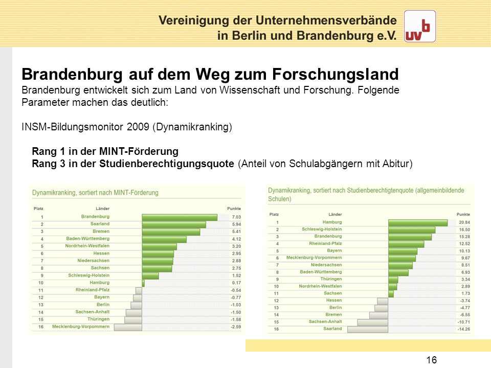 16 Brandenburg auf dem Weg zum Forschungsland Brandenburg entwickelt sich zum Land von Wissenschaft und Forschung. Folgende Parameter machen das deutl