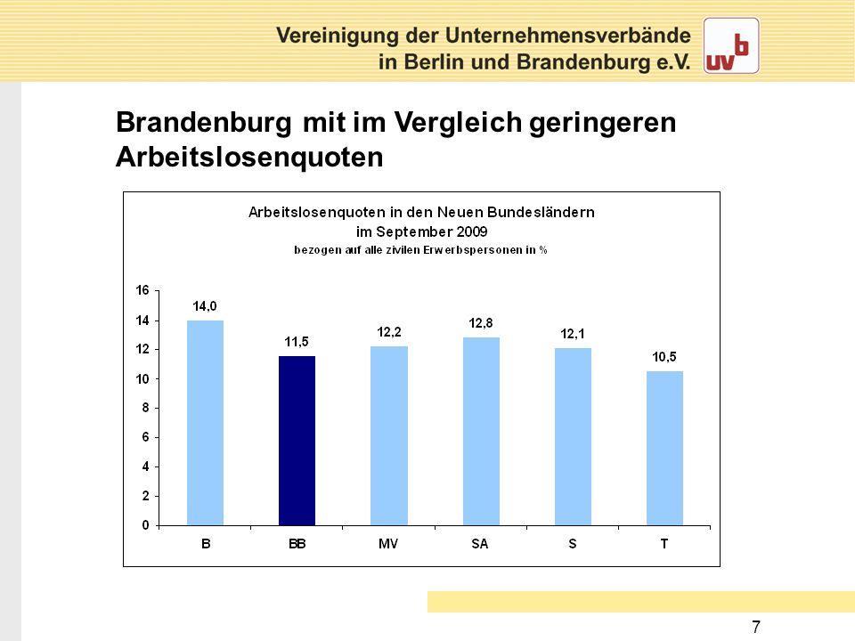 7 Brandenburg mit im Vergleich geringeren Arbeitslosenquoten
