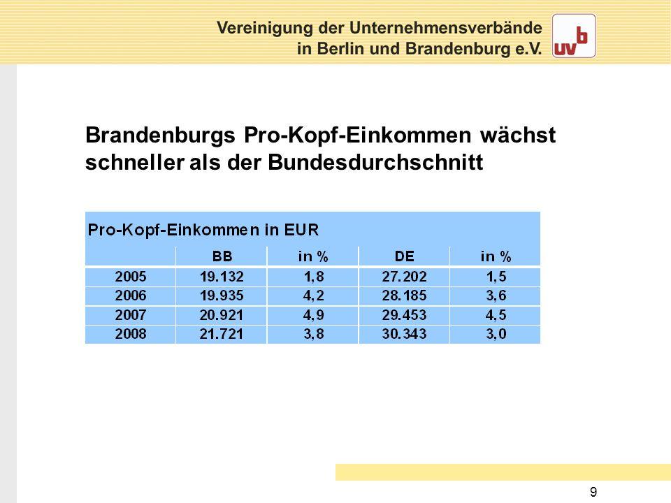 9 Brandenburgs Pro-Kopf-Einkommen wächst schneller als der Bundesdurchschnitt