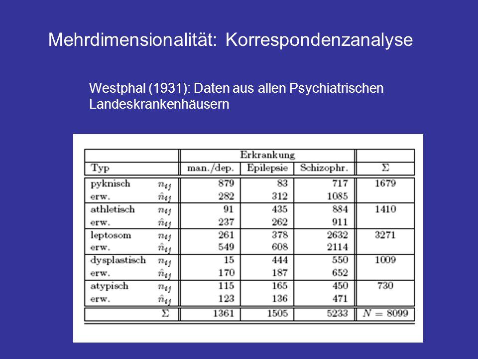 Mehrdimensionalität: Korrespondenzanalyse Westphal (1931): Daten aus allen Psychiatrischen Landeskrankenhäusern