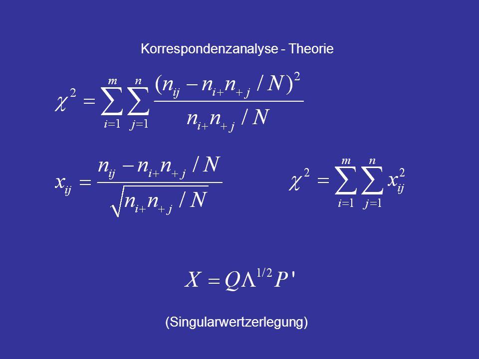 Korrespondenzanalyse - Theorie (Singularwertzerlegung)