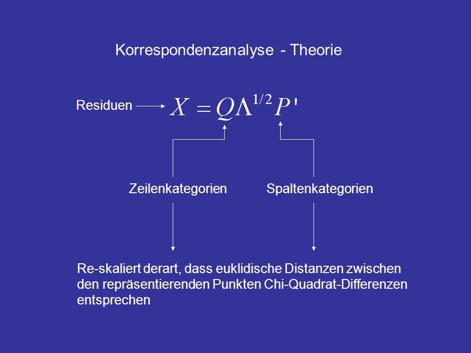Korrespondenzanalyse - Theorie Residuen ZeilenkategorienSpaltenkategorien Re-skaliert derart, dass euklidische Distanzen zwischen den repräsentierende