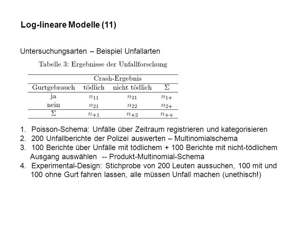 Log-lineare Modelle (11) Untersuchungsarten – Beispiel Unfallarten 1.Poisson-Schema: Unfälle über Zeitraum registrieren und kategorisieren 2.200 Unfallberichte der Polizei auswerten – Multinomialschema 3.100 Berichte über Unfälle mit tödlichem + 100 Berichte mit nicht-tödlichem Ausgang auswählen -- Produkt-Multinomial-Schema 4.Experimental-Design: Stichprobe von 200 Leuten aussuchen, 100 mit und 100 ohne Gurt fahren lassen, alle müssen Unfall machen (unethisch!)
