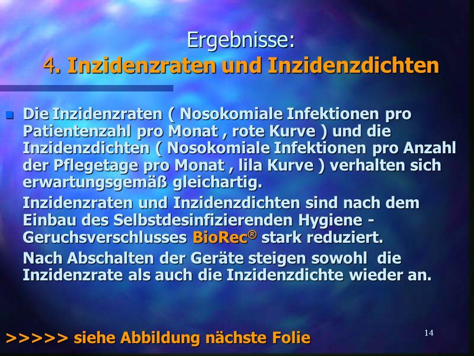 14 Ergebnisse: 4. Inzidenzraten und Inzidenzdichten n DieInzidenzraten ( Nosokomiale Infektionen pro Patientenzahl pro Monat, rote Kurve ) und die Inz