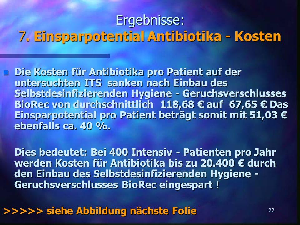 22 Ergebnisse: 7. Einsparpotential Antibiotika - Kosten n Die Kosten für Antibiotika pro Patient auf der untersuchten ITS sanken nach Einbau des Selbs
