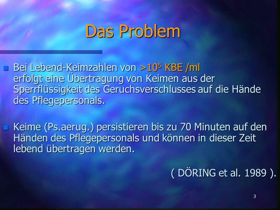 3 Das Problem n Bei Lebend-Keimzahlen von >10 5 KBE /ml erfolgt eine Übertragung von Keimen aus der Sperrflüssigkeit des Geruchsverschlusses auf die H