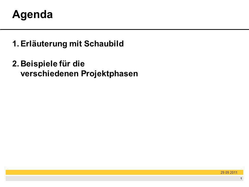 1 Agenda 1.Erläuterung mit Schaubild 2.Beispiele für die verschiedenen Projektphasen 29.09.2011