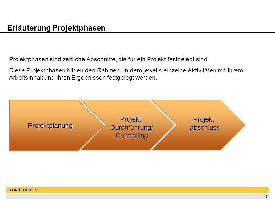 2 Erläuterung Projektphasen Projektphasen sind zeitliche Abschnitte, die für ein Projekt festgelegt sind. Diese Projektphasen bilden den Rahmen, in de